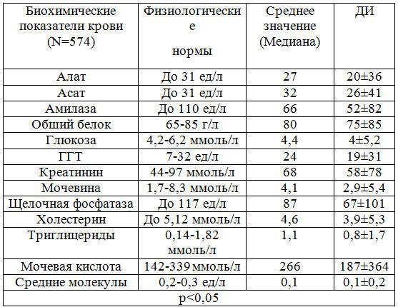 Нормальные показатели биохимического исследования крови
