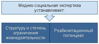 Основные задачи МСЭК