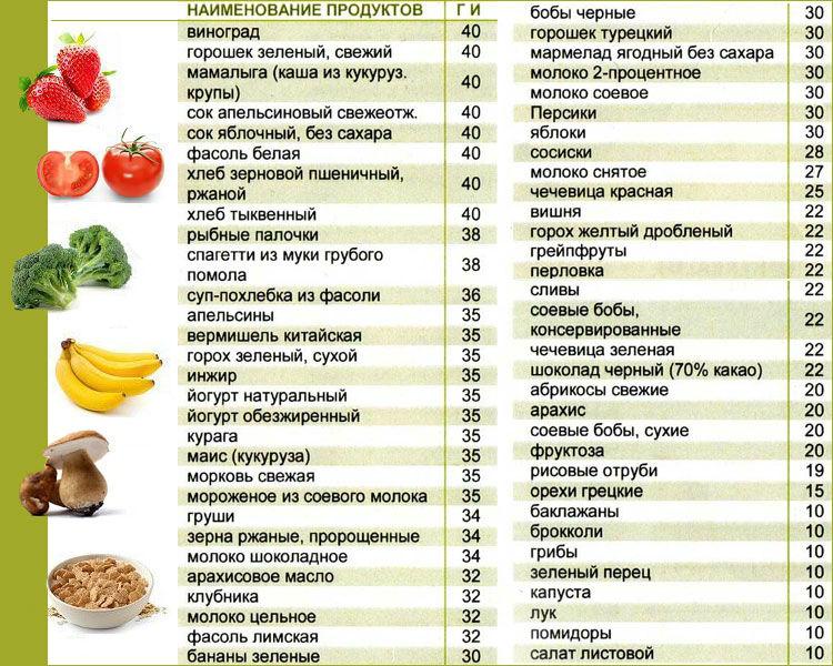 Продукты с низким гликемическим индексом