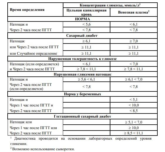 Критерии клинико-лабораторной диагностики диабета