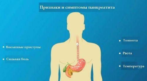 Основные симптомы панкреатита