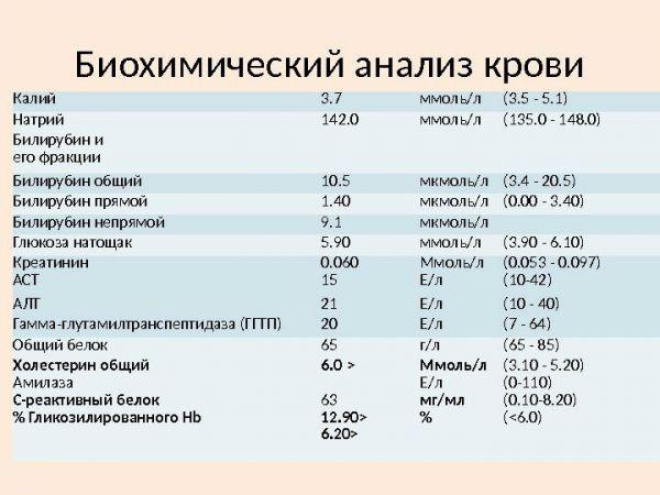 Нормальные значения биохимического анализа крови