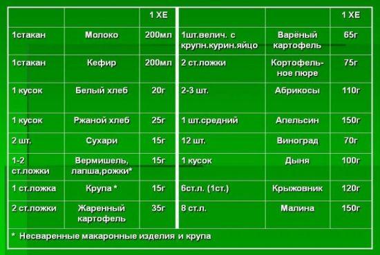 Таблица хлебных единиц