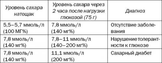 Результаты глюкозотолерантного теста