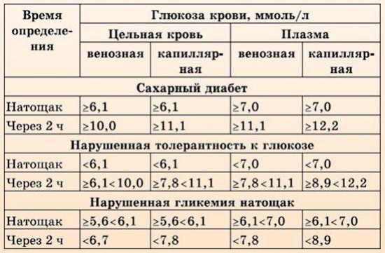Показатели гликемии