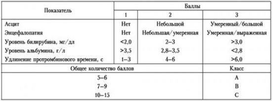 Оценочная таблица Child-Turcotte-Pugh