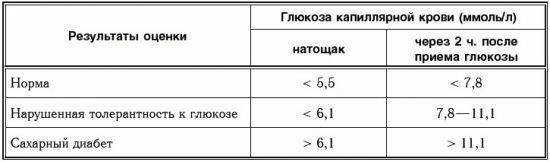 Глюкозотолерантный тест