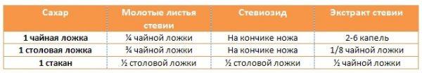 Таблица соотношения сахара и стевиозида